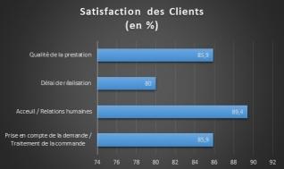 Satisfaction Clients FORTEX 2019